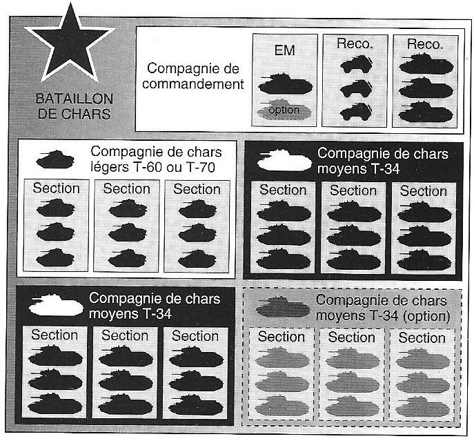 Les unités blindées Soviétiques: 1941-1942 92721Le_bataillon_blinde