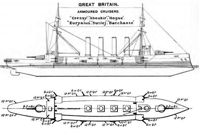 ROYAL NAVY CROISEUR DE DE BATAILLE HMS HOOD 619426Croiseurs_cuirasses_classe_Cressy