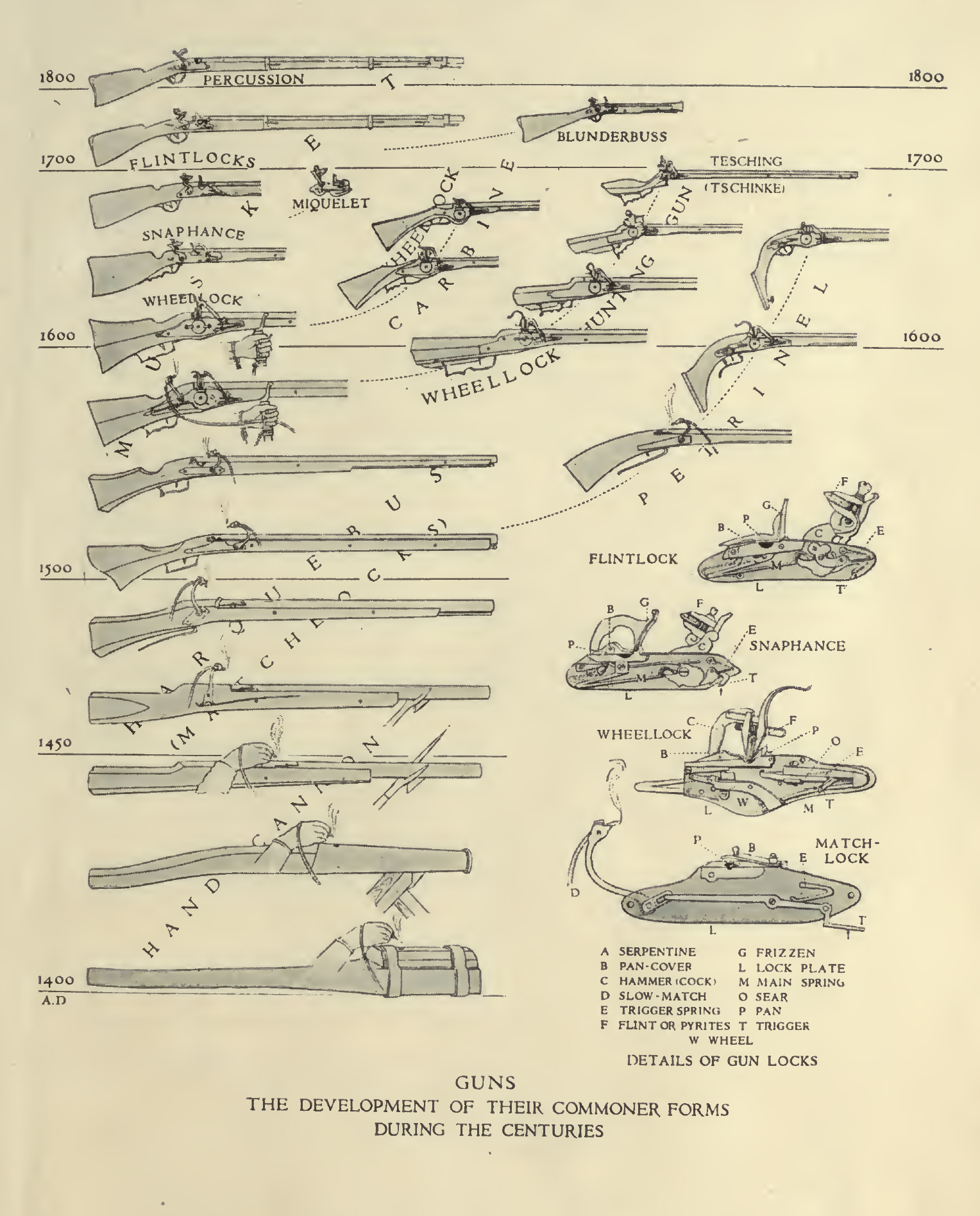 Educational charts of arms and armor. Metropolitan Museum of Art (New York, U.S.A.)                                                                              TzZTYj