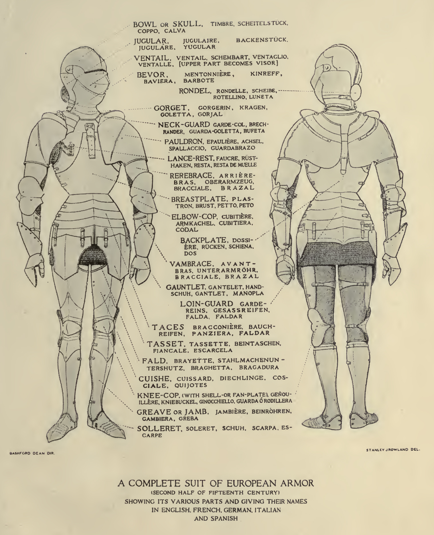 Educational charts of arms and armor. Metropolitan Museum of Art (New York, U.S.A.)                                                                              2MEtX7