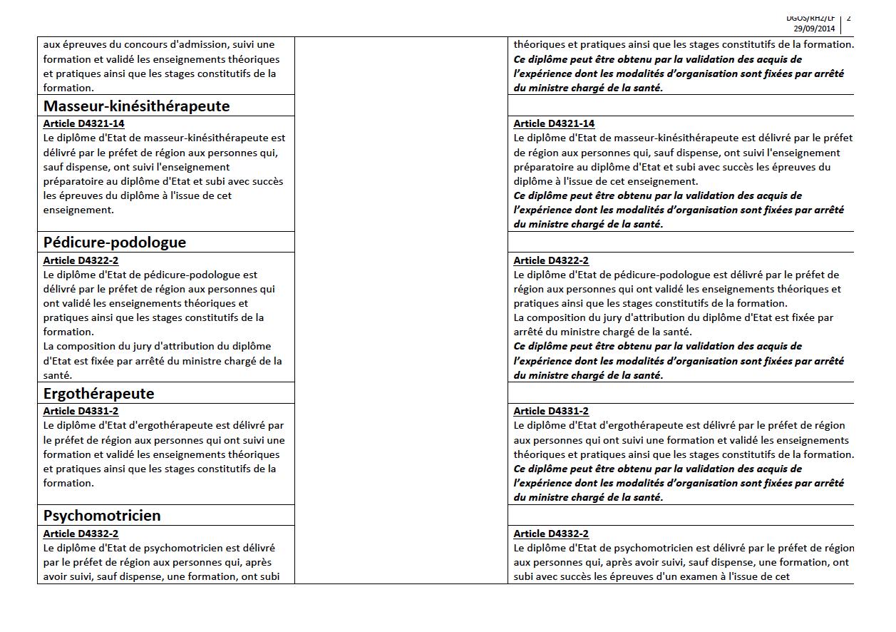 projet de décret relatif à l'obtention des diplômes d'Etat d'auxiliaires médicaux, aides-‐soignants, auxiliaires de puériculture et ambulanciers par la voie de la validation des acquis de l'expérience Ubk68l