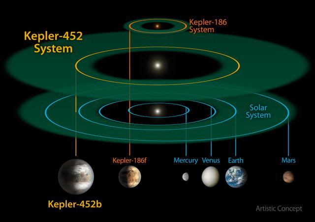 Kepler 452-b: annonce de la NASA Oi5P3S