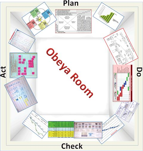 Obeya Room. 大部屋 (war room, big room) (Oasis en lean Manufacturing) XQgLH4