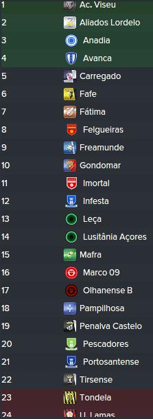 Portuguese Premier League (FM2016) Mpu5o8