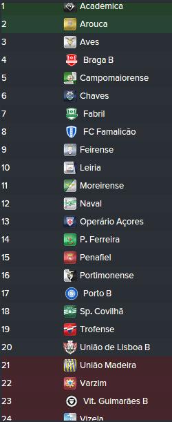 Portuguese Premier League (FM2016) 5jjlqT