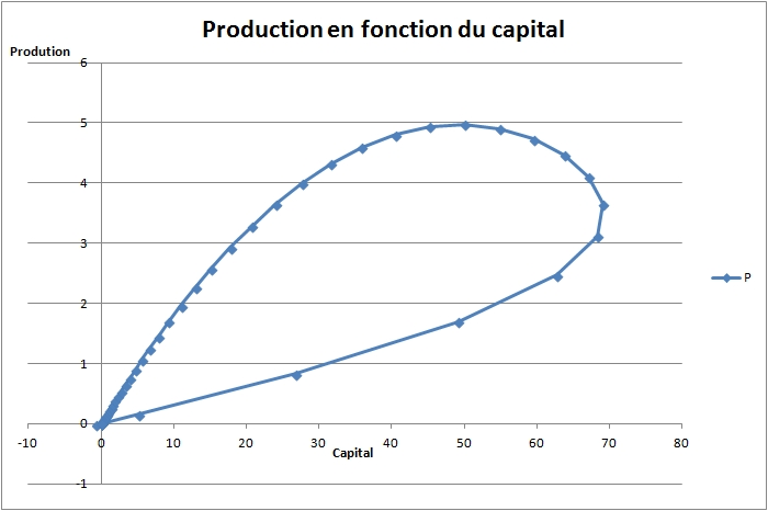 Economie : les limites du modèle actuel  F20l