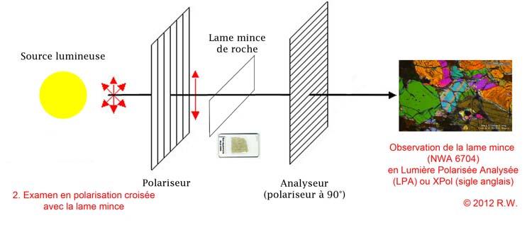 Les Teintes de polarisation des TS de météorites expliquées. Polariseuranalyseur3r