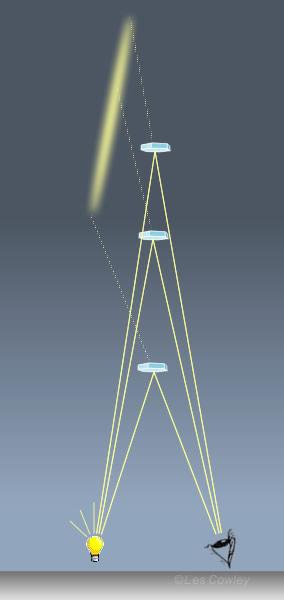 Piliers de lumière (Light pillars) Zenli