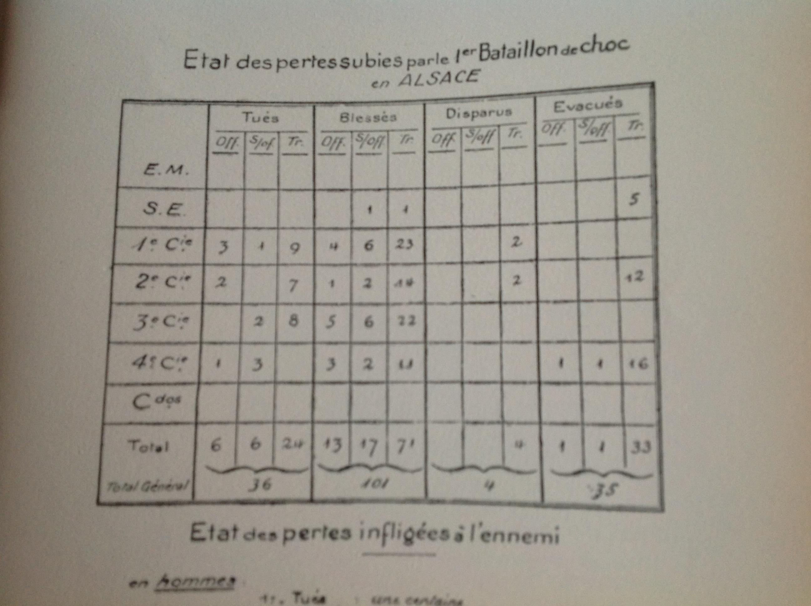Article Wikipedia sur le 1er BPC - Page 6 Etatdespertes