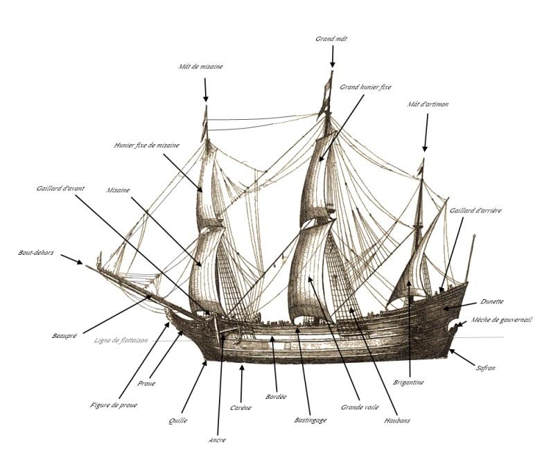 Le Talandra, description détaillée et caractéristiques à l'usage de ses marins Partiesl