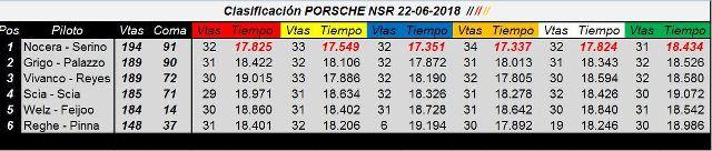 3ra Carrera de la Porsche Cup 997 NSR - Clasificación & Fotos. KEj1g8