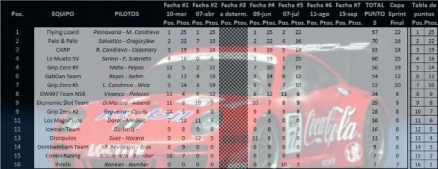 Posiciones 997 Porsche Cup con 4 fechas disputadas QYmDV2