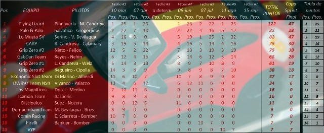 Posiciones Campeonato y Sprint 997 Cup 5pVM0H