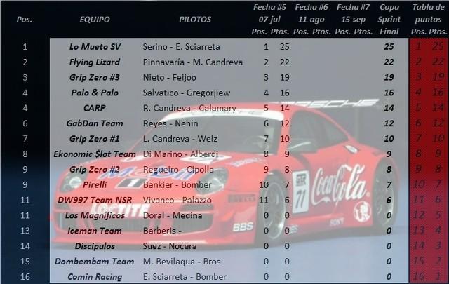 Posiciones 997 Porsche Cup con 4 fechas disputadas GZqCVZ
