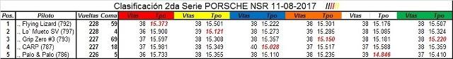 Clasificación 997 Porsche Cup Viernes 11Agosto2017 RR3xVt