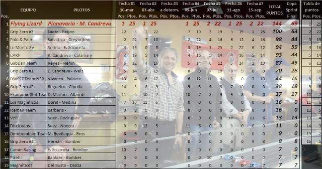 Resultados Copa Porsche 997 y Campeonatos Actualizados W8hDeC