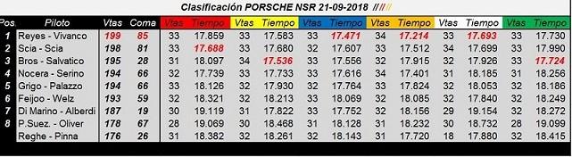 21set2018 - Primavera & Carrera de la Porsche Cup 997 NSR - Clasificación & Fotos. QW6y8E