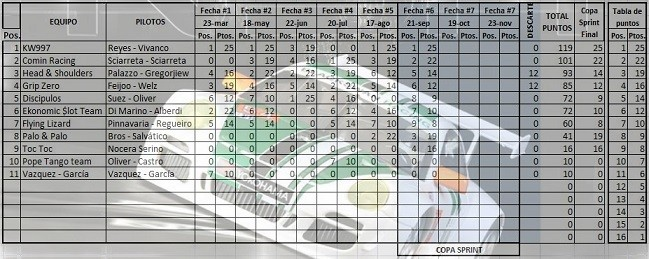 Campeonato Actualizado Porsche997 Cup SdBIGZ