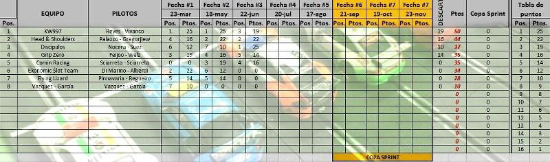 Posiciones Campeonato Porsche997 NSR CUP - ( Corridas 3 Competencias ) BVn9wX
