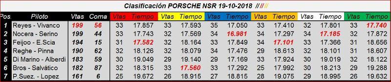 Clasificación Porsche 997NSR CUP del 19 Octubre 2018 TiqviM