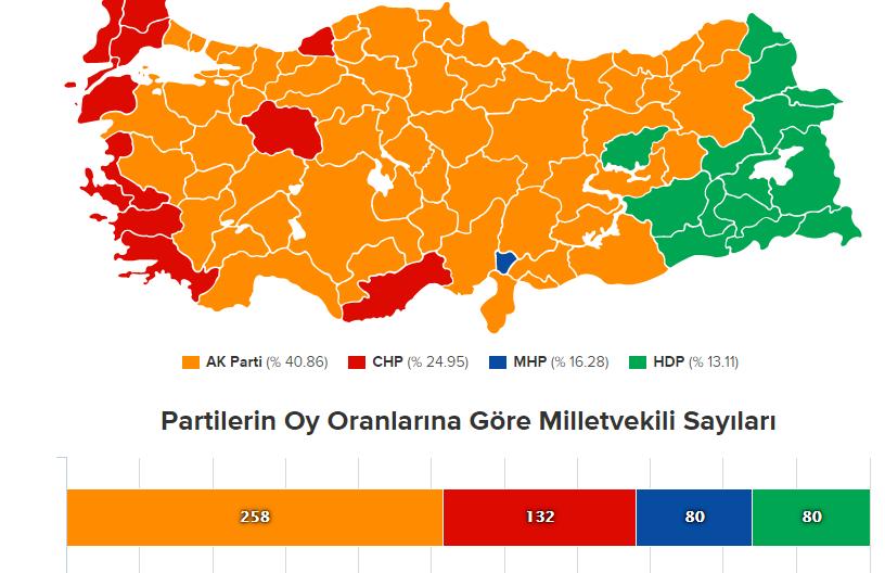 7 Haziran 2015 genel seçim sonuçları XyPin0