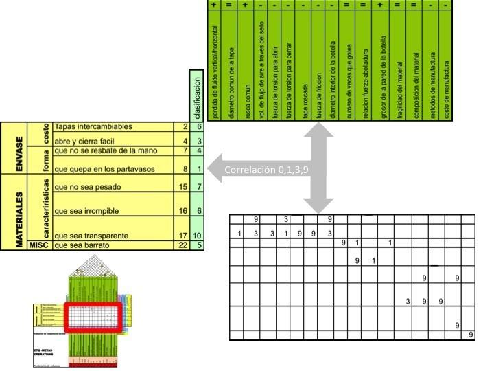 Quality Function Deployment, QFD tutorial CF2oVC