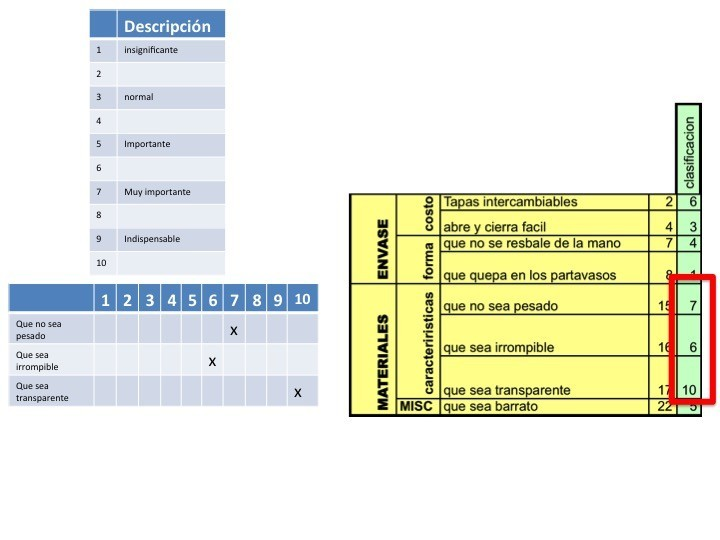 Quality Function Deployment, QFD tutorial D856zu