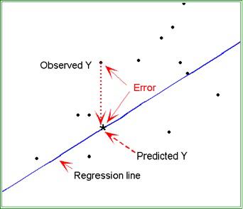 Sobre análisis de regresión  JQiOJq
