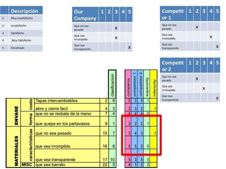 Quality Function Deployment, QFD tutorial MuceiP