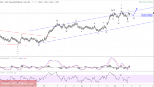 Elliott wave analysis of EUR/NZD for May 12, 2017