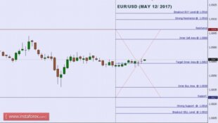 Technical analysis of EUR/USD for May 12, 2017
