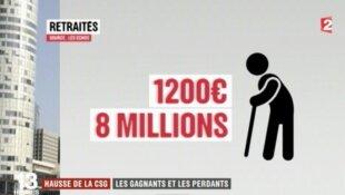 La hausse de la CSG promise par Macron ferait huit millions de perdants !