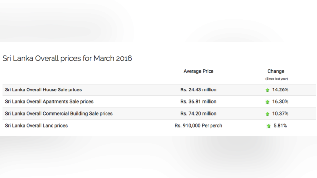 Main photo Sri Lanka's Property prices are soaring with imminent burst in sight