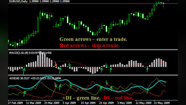 Main photo MACD + ADX Trading system